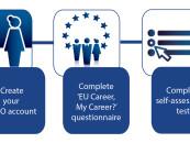 EPSO – lavorare per l'Unione europea